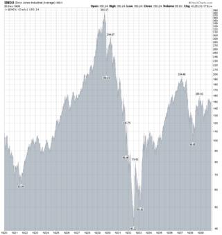 DJIA 1920-1940